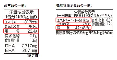 さば水煮缶詰 栄養成分表示2(赤枠付き、小さめバージョン).png